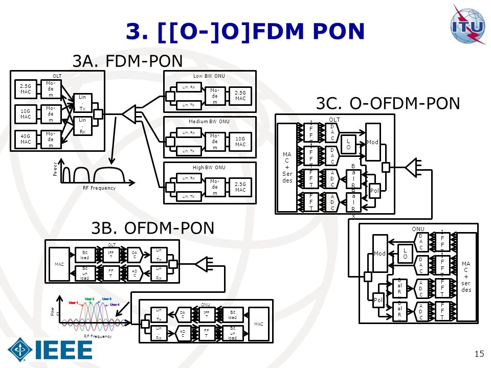 3. [[O-]O]FDM PON 3A. FDM-PON 3C. O-OFDM-PON 3B. OFDM-PON OLT Mod MAC